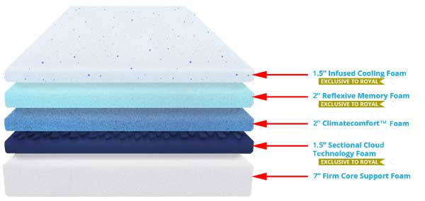 Puffy Royal Mattress Layers