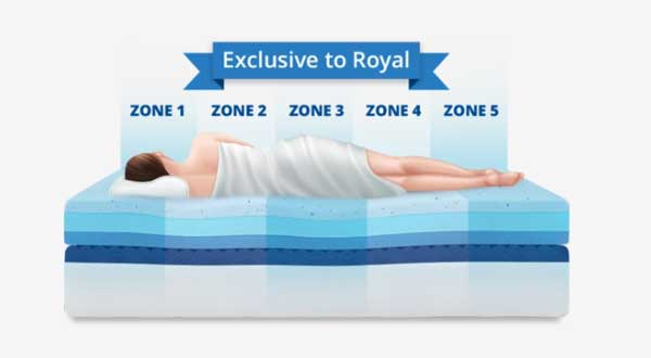 Puffy Royal mattress supports 5 zones of your body