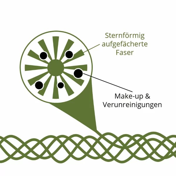 wirkstoffmechanismus-symbol-hydro-fleece-mikrofilamente