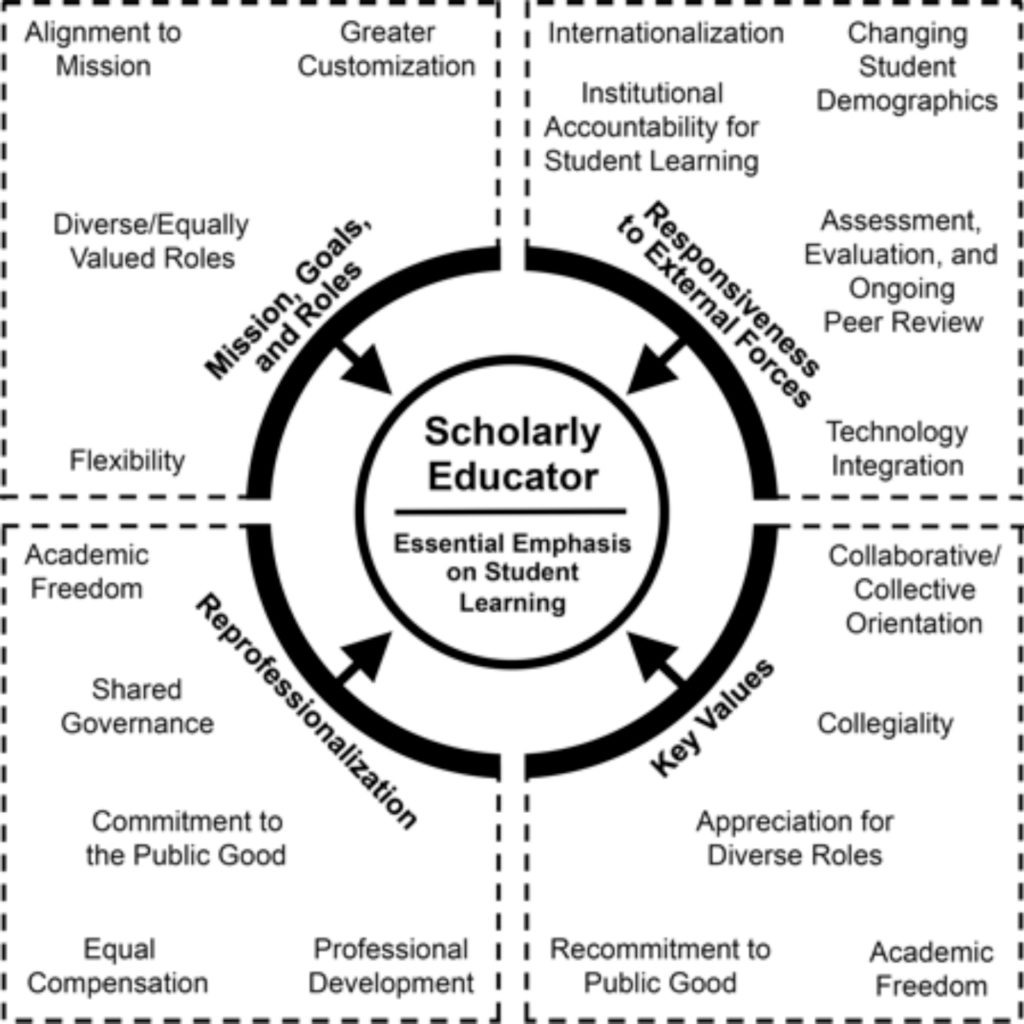 Presidential Leadership Is Key To The Development Of New Faculty Models