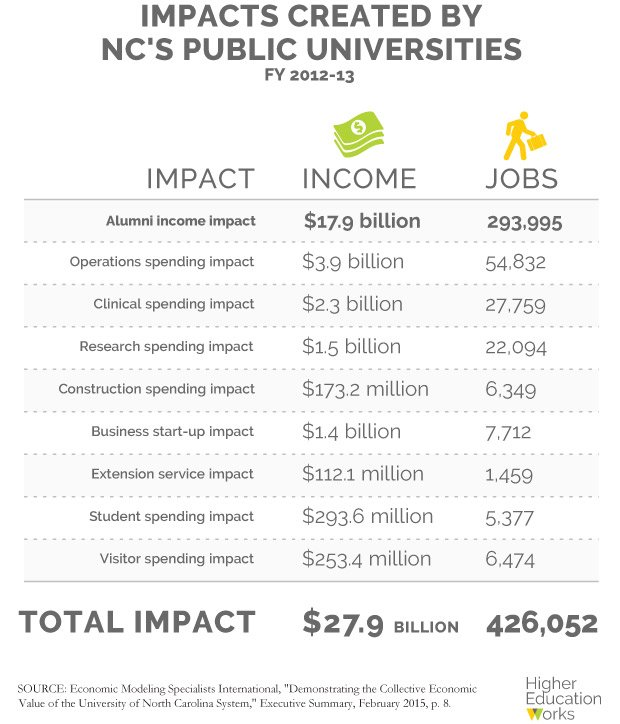 Impacts made by Public NC Universities
