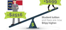 Shifting Costs of Higher Edu to Students