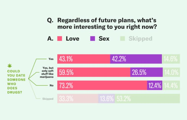 Chart: Could you date someone who uses drugs