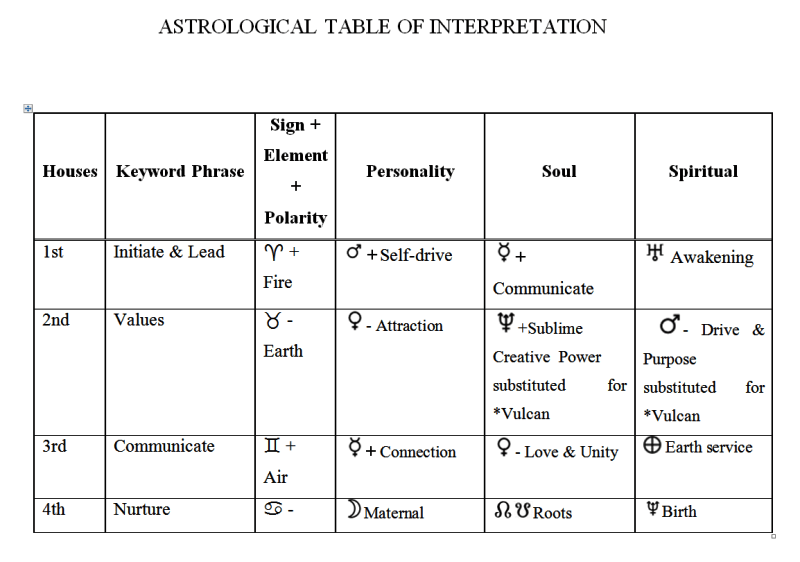 Post Astrology Inclusive Table of Planetary Levels 1c