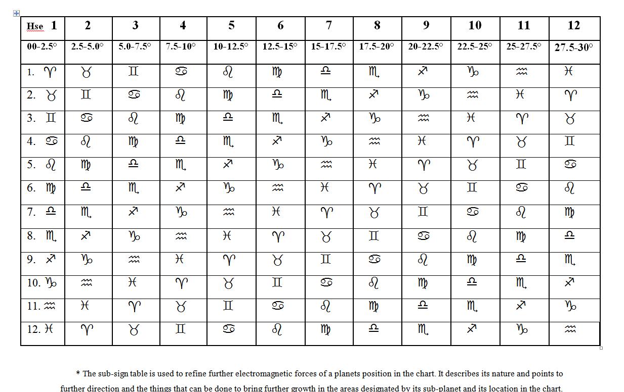 Astrology Tables – Higher Mind Awareness Astrology