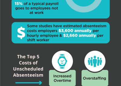 How Absenteeism is Costing Your Company Money