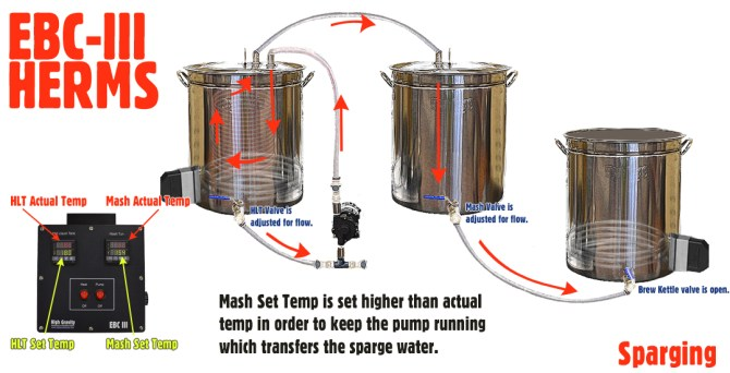 heat exchange recirculating mash systems herms  high
