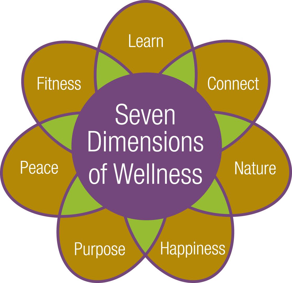 Wellness And The Wellness Center