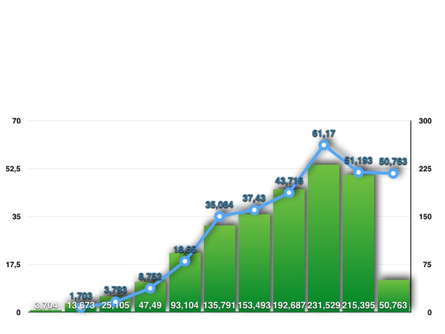 50,763 Millionen iPhone-Geräte verkaufte Appl