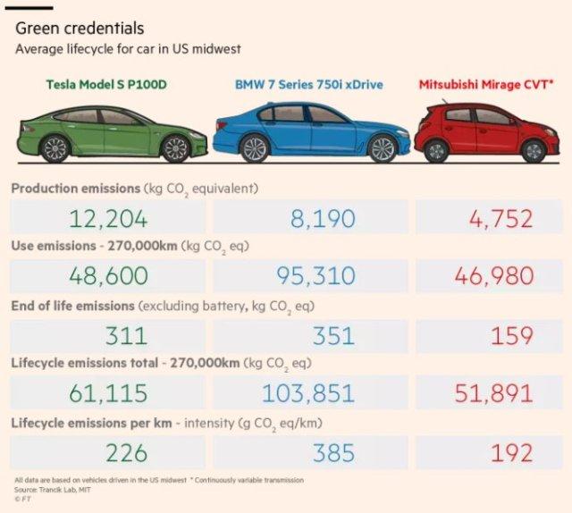 CO2-Bilanz pro Autoleben