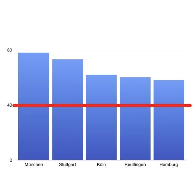Stickoxidwerte in deutschen Städten