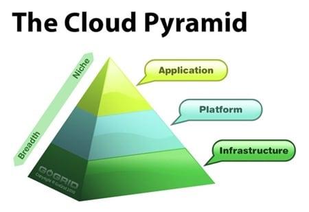The Cloud Pyramid