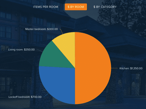 Know Your Stuff - money by room chart