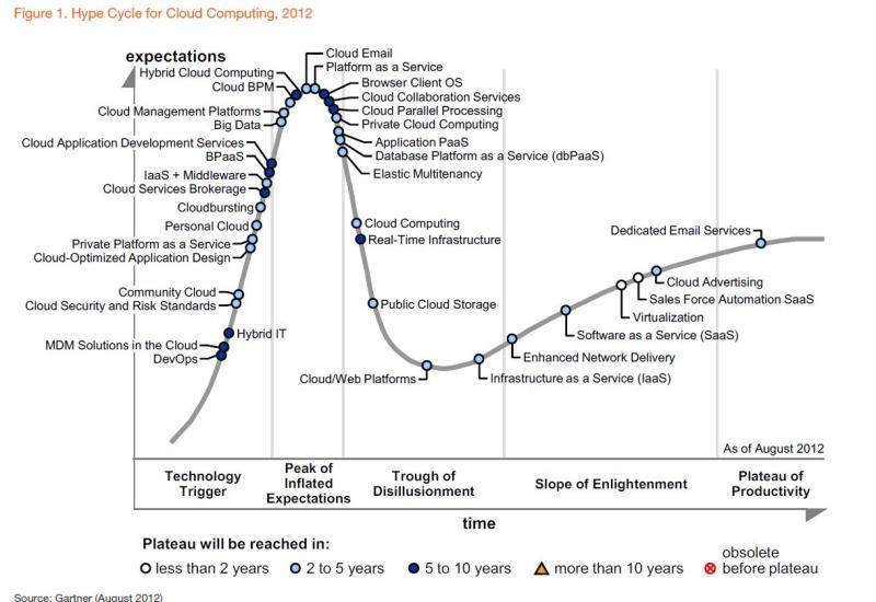 Gartner cloud hype cycle