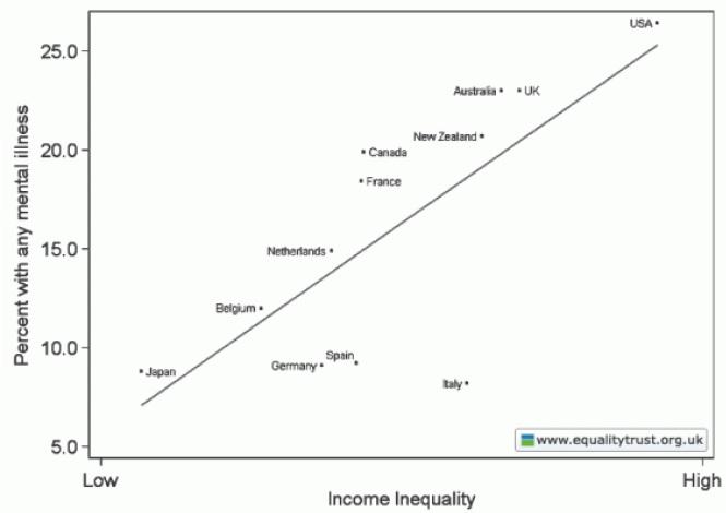Figure 4. Relationship between mental illness and income inequality La desigualdad social y sus consecuencias en el mundo con gráficos