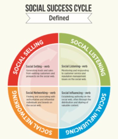 social-success-cycle-defined