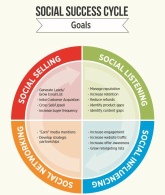 social-success-cycle-goals