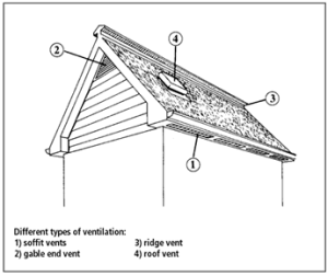 Ways to ventilate attic space