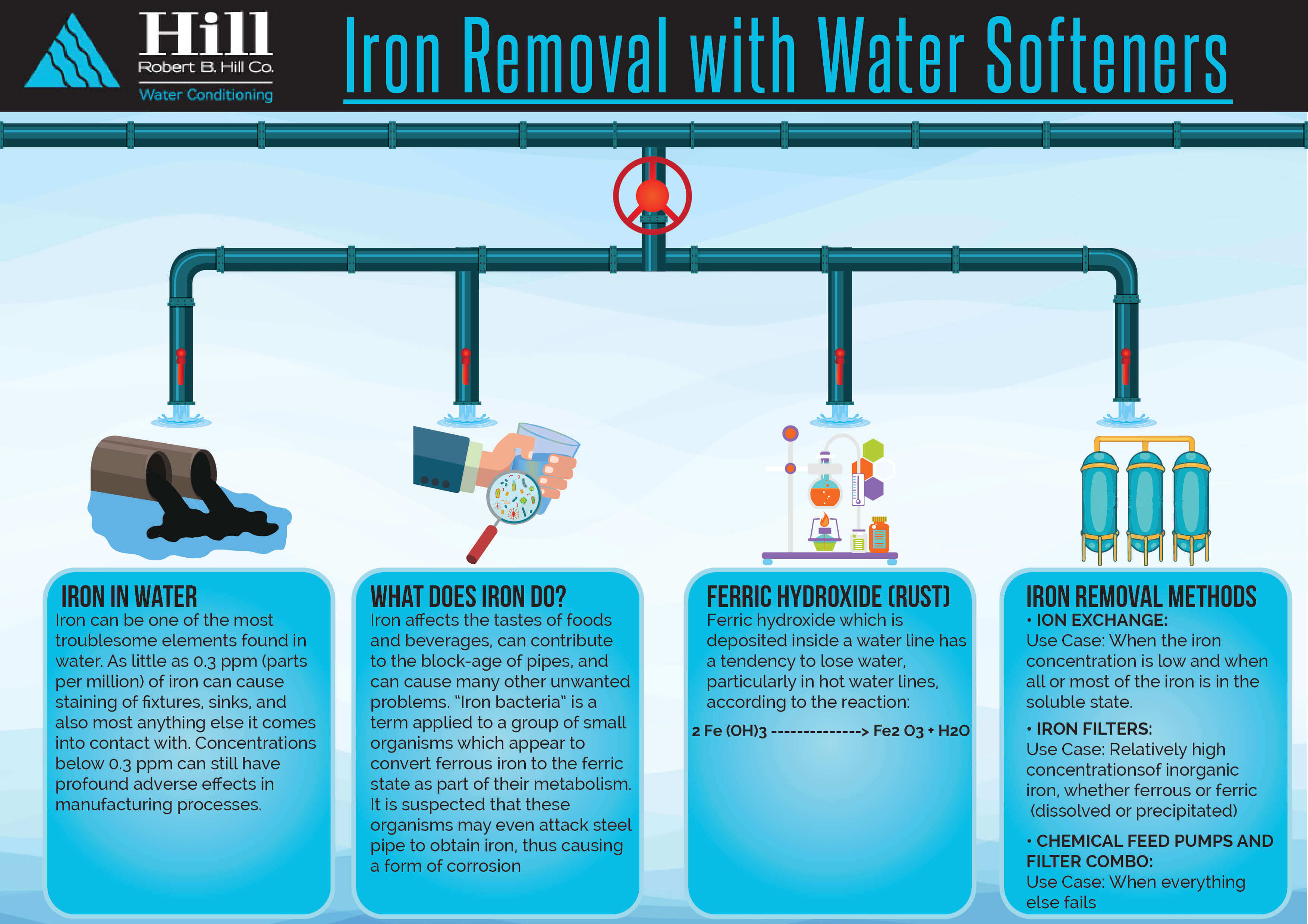 iron removal with water softeners and