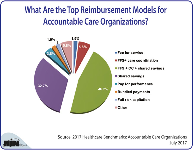 Accountable Care Organizations Acos Health Cost Containment