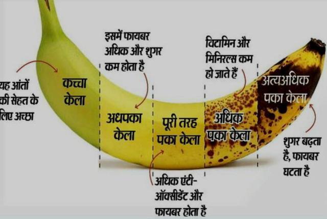 कौन सा केला खाना चाहिए1