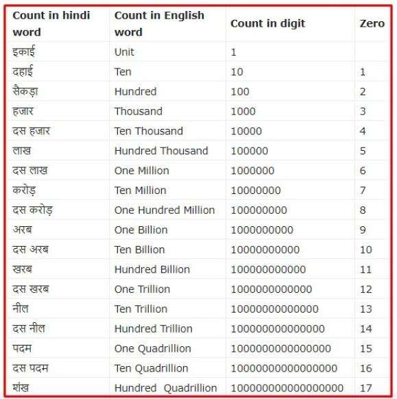 1 million in hindi