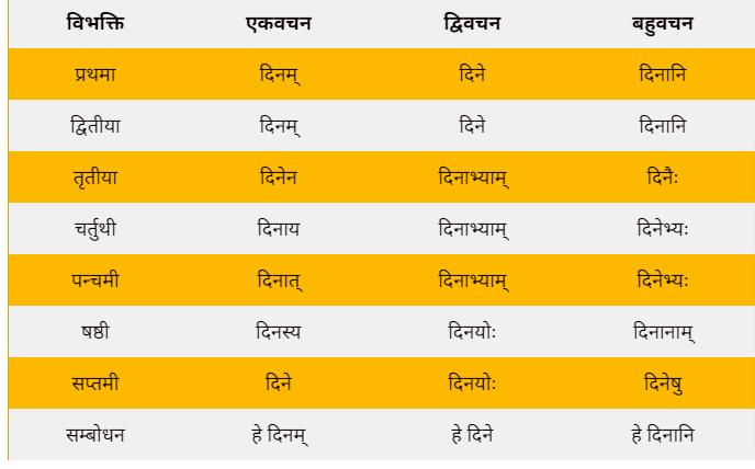 Akarant din shabd roop in Sanskrit