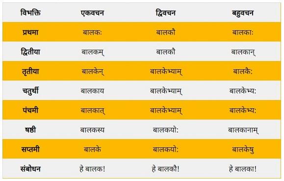 Balak Shabd Roop in Sanskrit