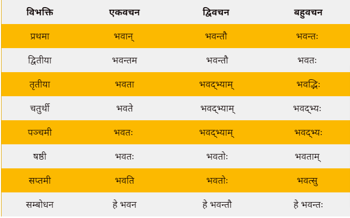 Bhavat shabd roop in Sanskrit