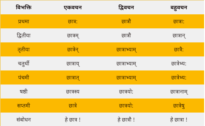 Chatra ka shabd roop in sanskrit