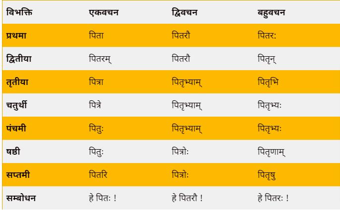 Pita shabd roop sanskrit mein