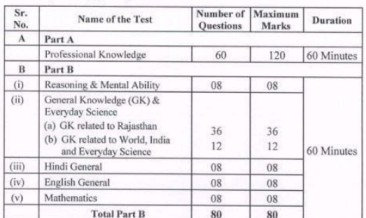 Rajasthan-Bijli-Vibhag-Syllabus-2021