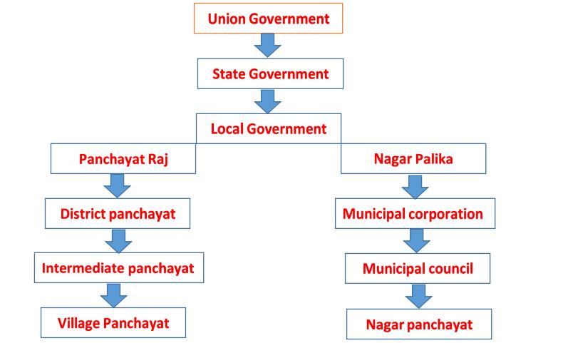 Local-Self-Government