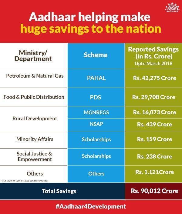 benefit-aadhar