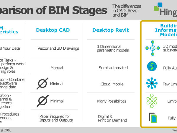 What is BIM? 'BIM is a Data-Centric Strategy, Not a Thing'