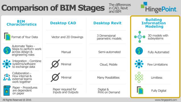 What is BIM, BIM, HingePoint, Autodesk, Revit, Integration