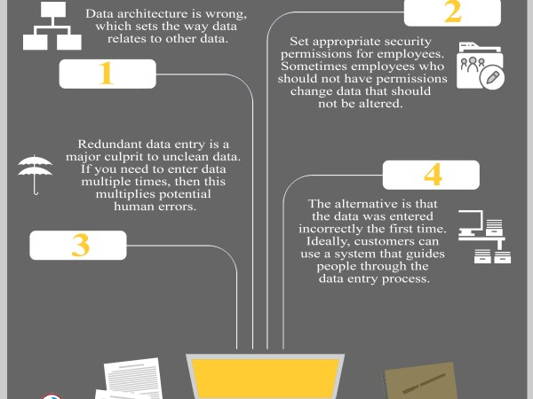 4 Reasons You Don't Have Clean Data
