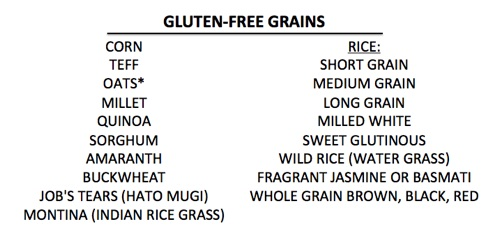 Chart of naturally gluten-free Grains