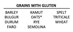 chart of grains that contain gluten