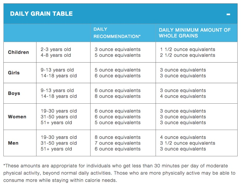 white chart with black lines and blue header listing daily recommendations and minimum amounts of whole grains by sex and age
