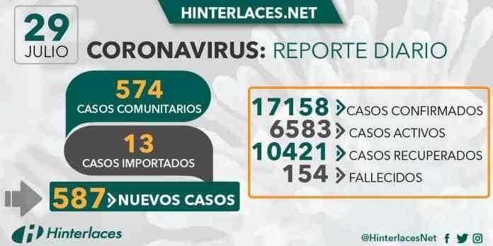 29 de julio 2020 coronavirus