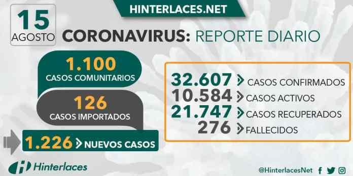 coronavirus 15 de agosto