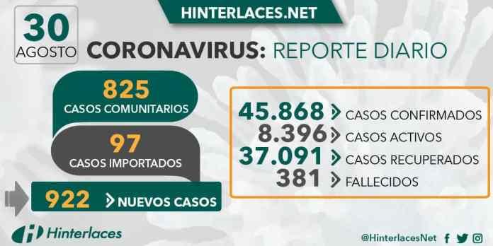 30 de agosto 2020 coronavirus