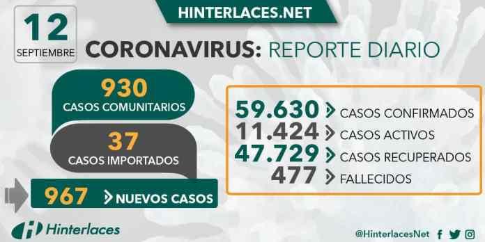 Venezuela registra 967 nuevos casos de COVID-19