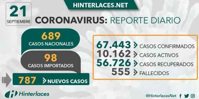 coronavirus 21 de septiembre 2020