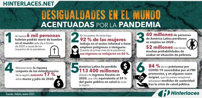 Desigualdades en el mundo acentuadas por la pandemia