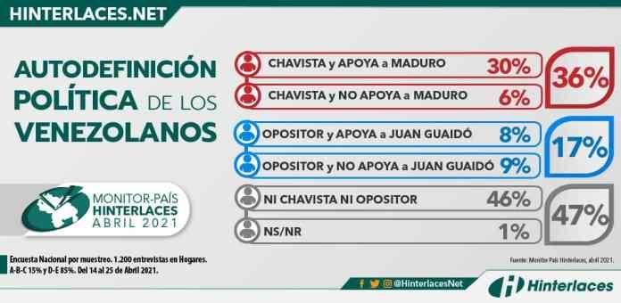 AUTODEFINICIÓN POLÍTICA DE LOS VENEZOLANOS