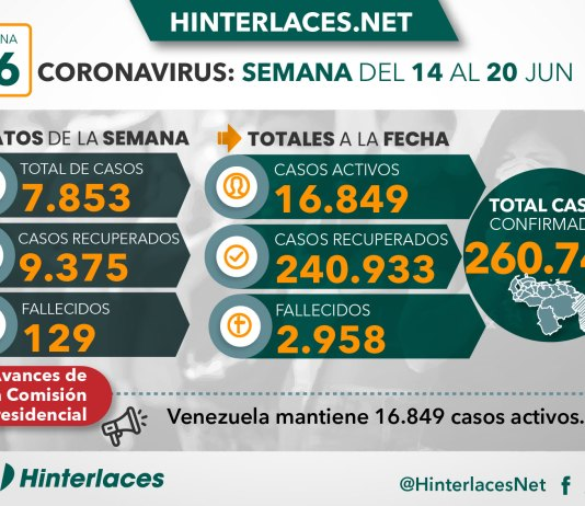 Covid 19 en Venezuela