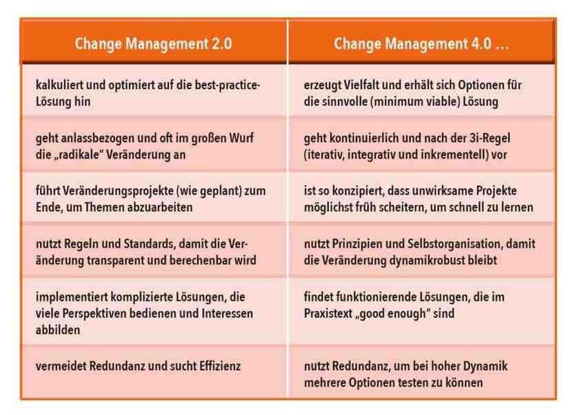Vergleich Change Management 2.0 und 4.0