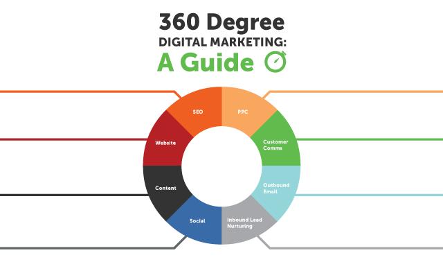 360 digital marketing cover